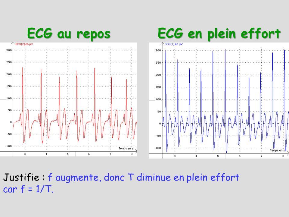 ECG en plein effort ECG au repos Justifie : f augmente, donc T diminue en plein effort car f = 1/T.