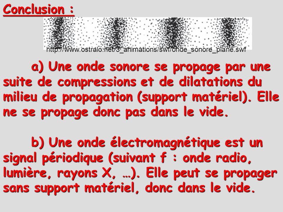 Conclusion : http://www.ostralo.net/3_animations/swf/onde_sonore_plane.swf a) Une onde sonore se propage par une suite de compressions et de dilatatio