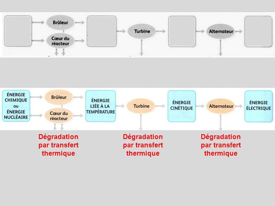 Dégradation par transfert thermique
