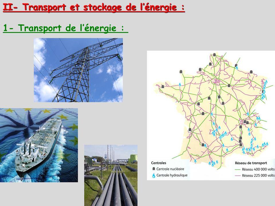 II- Transport et stockage de lénergie : 1- Transport de lénergie :