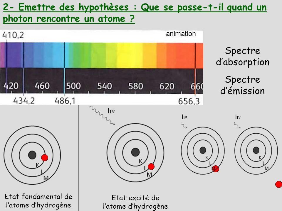 2- Emettre des hypothèses : Que se passe-t-il quand un photon rencontre un atome ? Etat fondamental de latome dhydrogène Etat excité de latome dhydrog