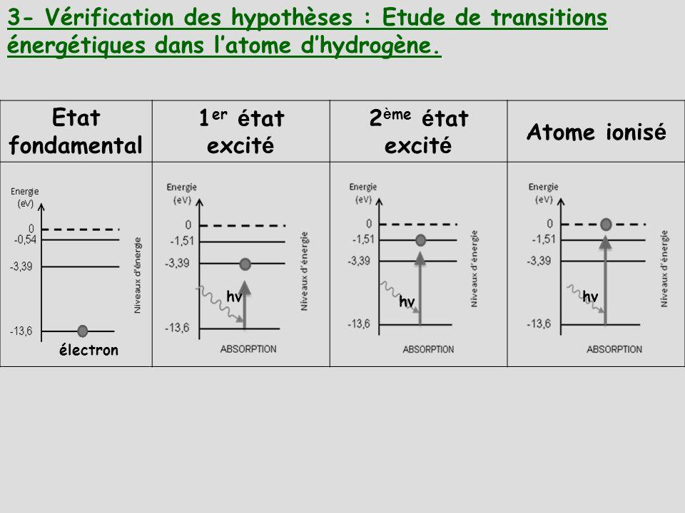 3- Vérification des hypothèses : Etude de transitions énergétiques dans latome dhydrogène. Etat fondamental 1 er é tat excit é 2 è me é tat excit é At