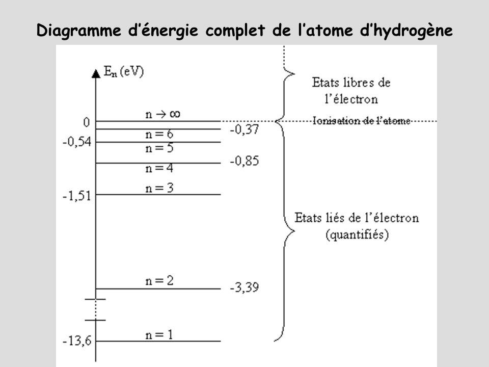 Diagramme dénergie complet de latome dhydrogène