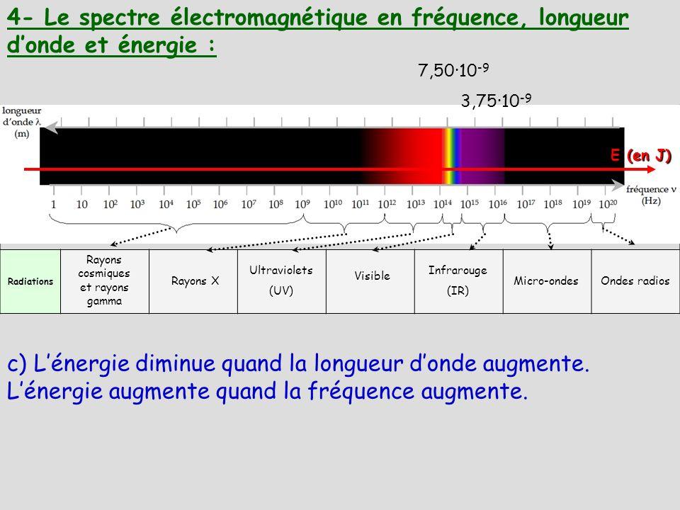 Radiations 4- Le spectre électromagnétique en fréquence, longueur donde et énergie : Rayons X Rayons cosmiques et rayons gamma Ultraviolets(UV) Visibl