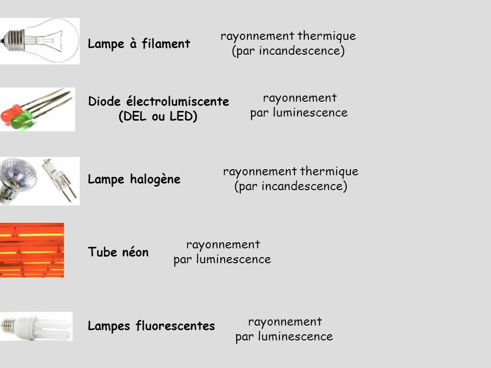 Lampe à filament Lampe halogène Lampes fluorescentes Tube néon Diode électrolumiscente (DEL ou LED) rayonnement thermique (par incandescence) rayonnem