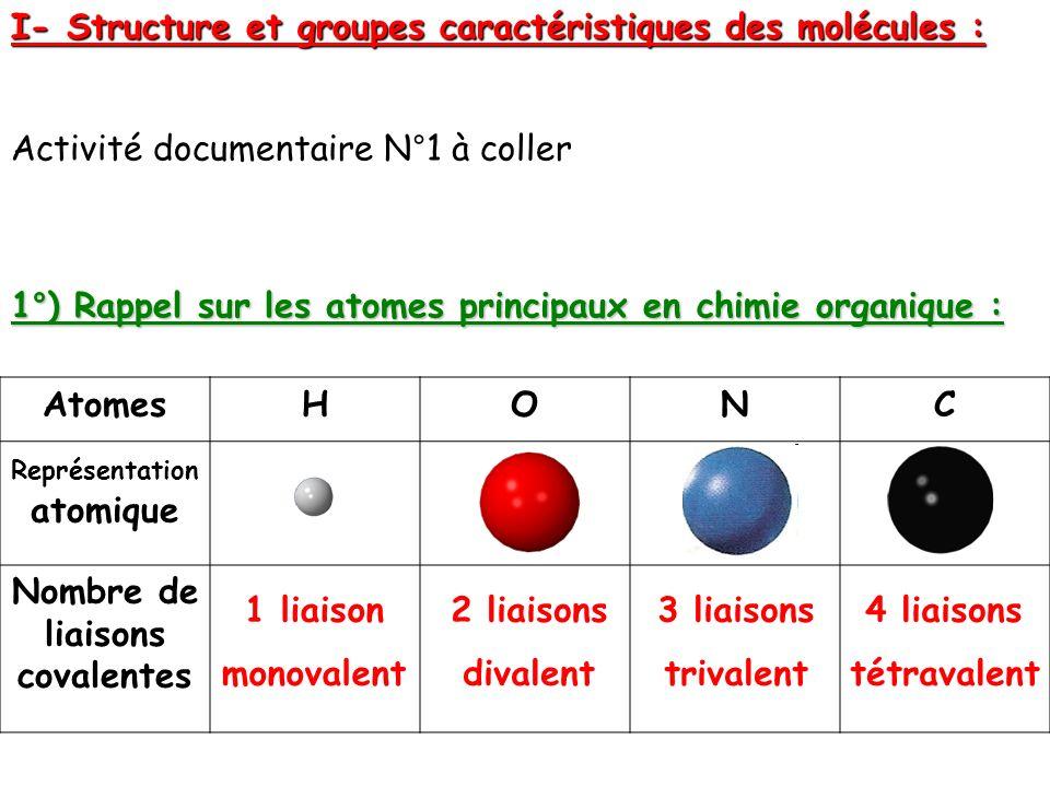 Activité documentaire N°1 à coller 1°) Rappel sur les atomes principaux en chimie organique : AtomesHONC Représentation atomique Nombre de liaisons co