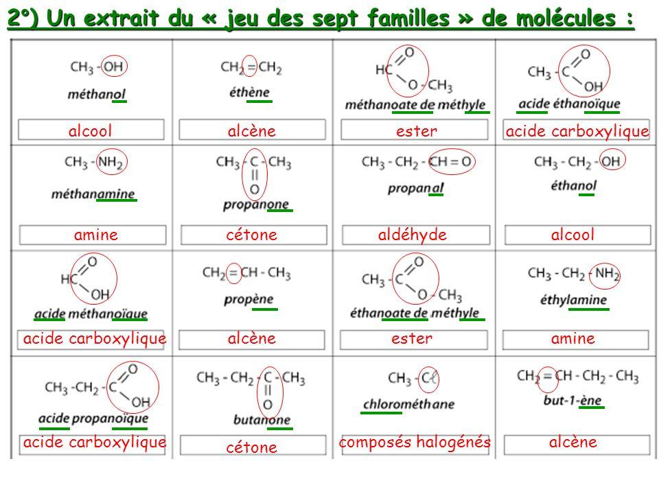 2°) Un extrait du « jeu des sept familles » de molécules : alcool alcène amine ester acide carboxylique alcène ester cétone aldéhyde composés halogéné