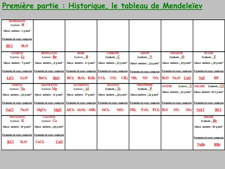 Première partie : Historique, le tableau de Mendeleïev