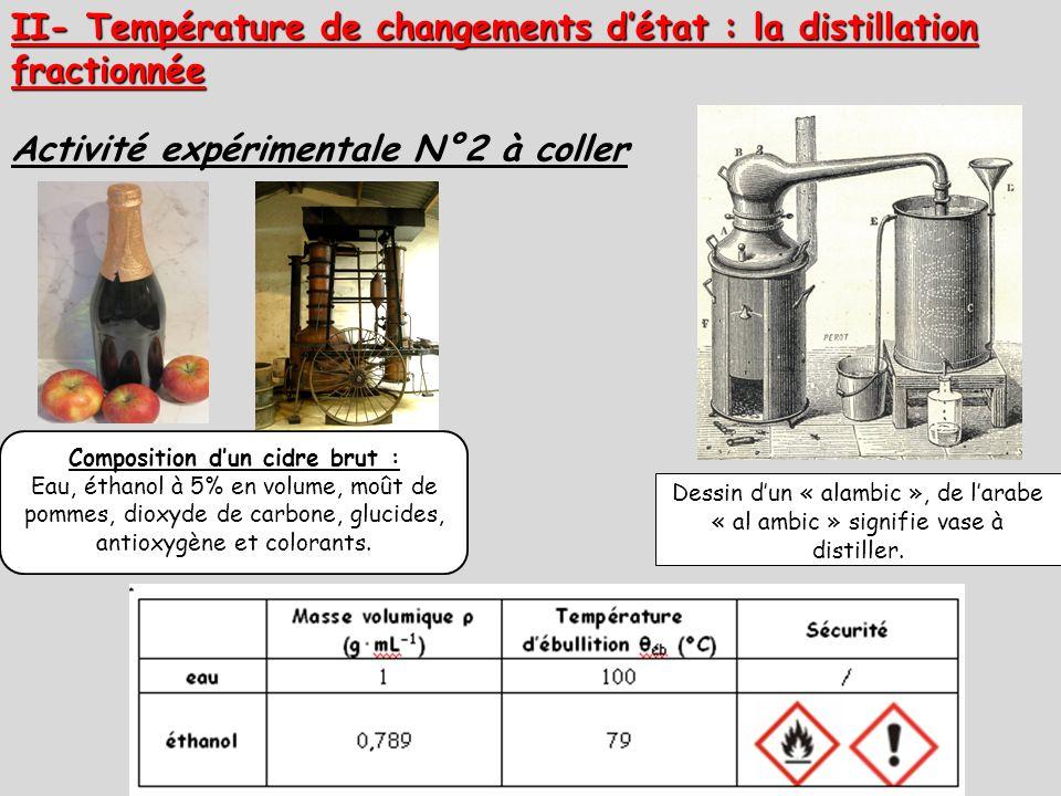 Composition dun cidre brut : Eau, éthanol à 5% en volume, moût de pommes, dioxyde de carbone, glucides, antioxygène et colorants. Dessin dun « alambic