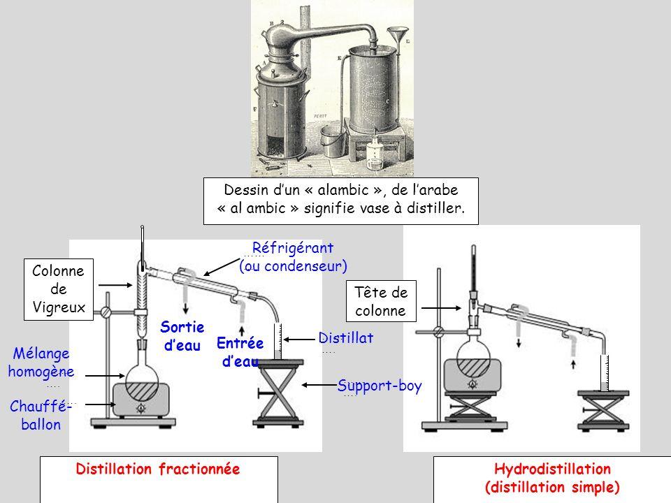 Colonne de Vigreux ………. Tête de colonne Dessin dun « alambic », de larabe « al ambic » signifie vase à distiller. Distillation fractionnéeHydrodistill