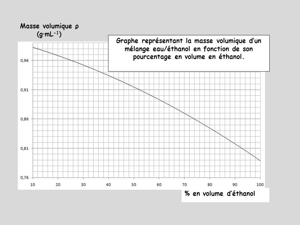 Masse volumique ρ (g · mL -1 ) Graphe représentant la masse volumique dun mélange eau/éthanol en fonction de son pourcentage en volume en éthanol. % e