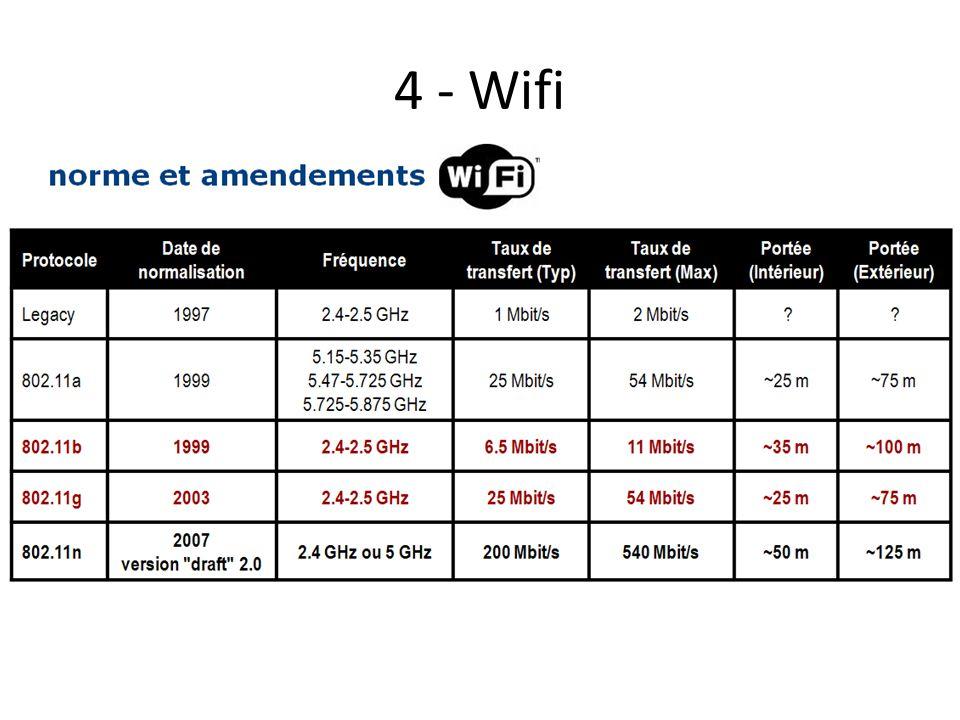 4 - Wifi