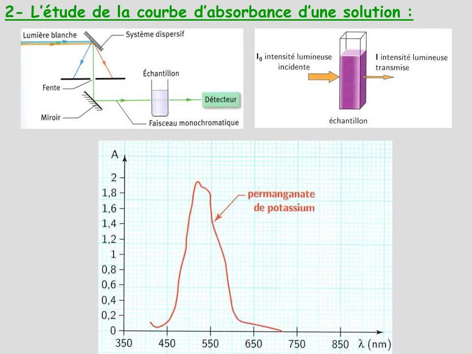 2- Létude de la courbe dabsorbance dune solution :