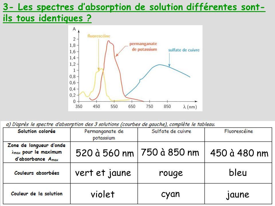 3- Les spectres dabsorption de solution différentes sont- ils tous identiques ? 520 à 560 nm 750 à 850 nm 450 à 480 nm vert et jaunerougebleu violet c