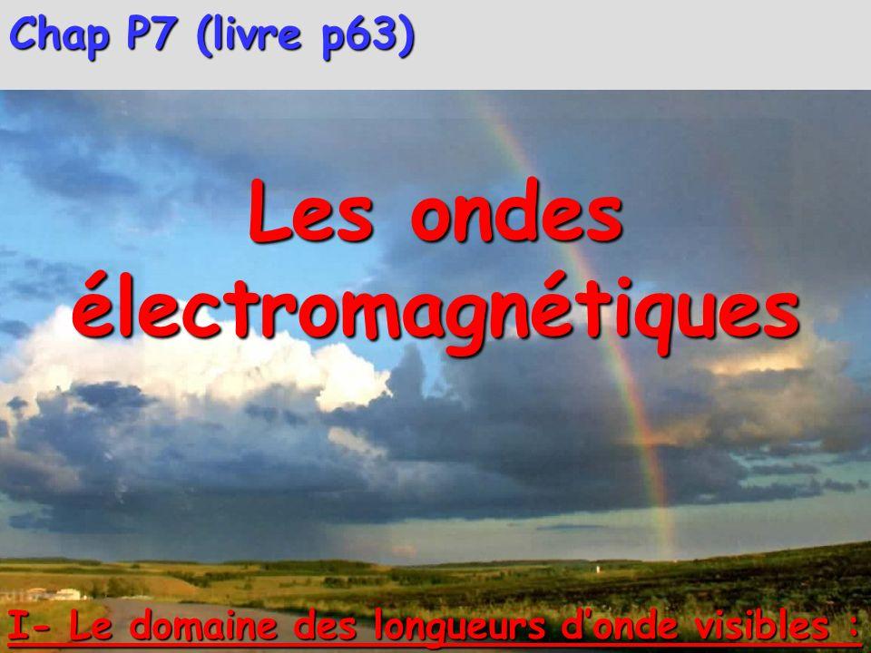 I- Le domaine des longueurs donde visibles : lumière blanche incidente prisme écran Vue de dessus 1- Spectre démission de la lumière blanche : Activité expérimentale à coller.