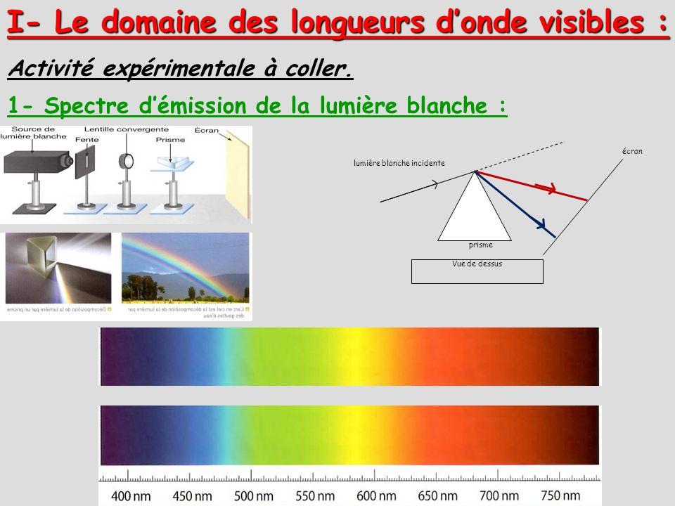 I- Le domaine des longueurs donde visibles : lumière blanche incidente prisme écran Vue de dessus 1- Spectre démission de la lumière blanche : Activit