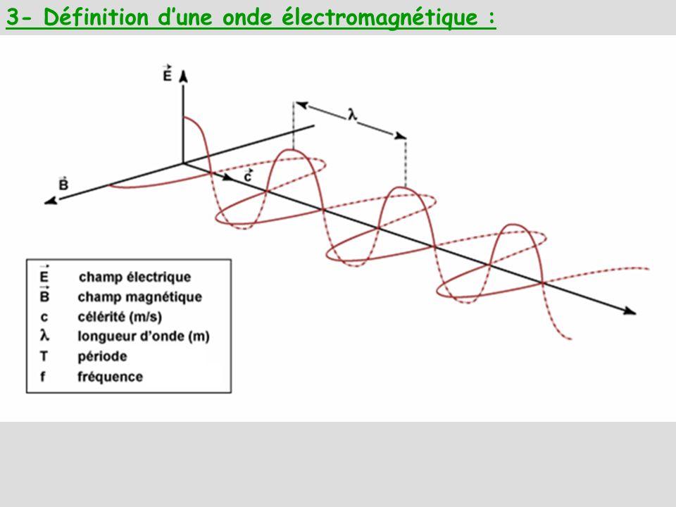 Cours : -Une lumière monochromatique est constituée par une seule radiation, caractérisée par une longueur donde λ ( en m).