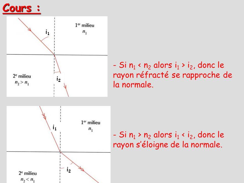 Cours : i1i1 i2i2 i1i1 i2i2 - Si n 1 i 2, donc le rayon réfracté se rapproche de la normale. - Si n 1 > n 2 alors i 1 < i 2, donc le rayon séloigne de