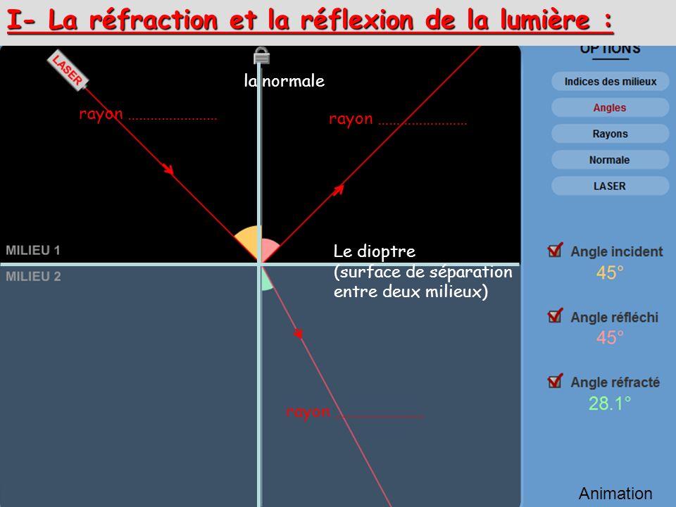 I- La réfraction et la réflexion de la lumière : rayon …………………… Animation la normale Le dioptre (surface de séparation entre deux milieux)
