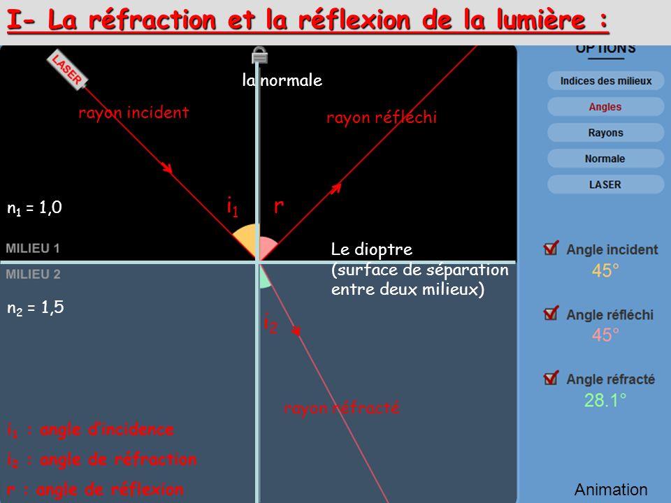 I- La réfraction et la réflexion de la lumière : rayon incident rayon réfléchi rayon réfracté i1i1 i2i2 r Animation la normale Le dioptre (surface de
