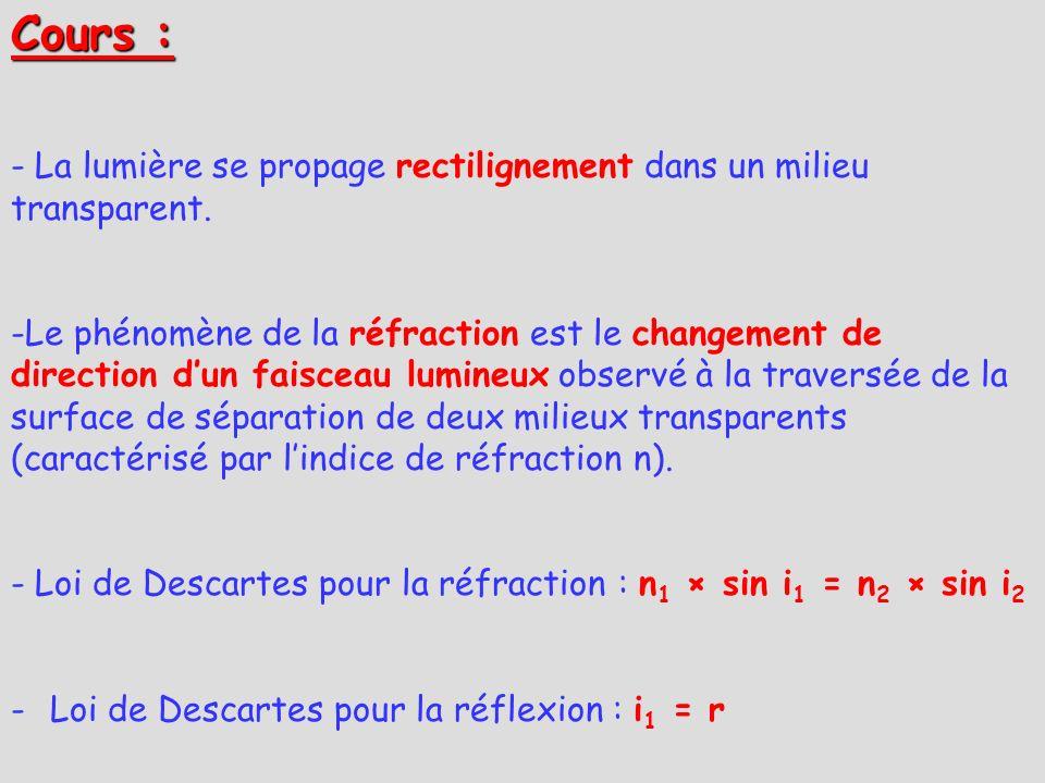 Cours : - La lumière se propage rectilignement dans un milieu transparent. -Le phénomène de la réfraction est le changement de direction dun faisceau