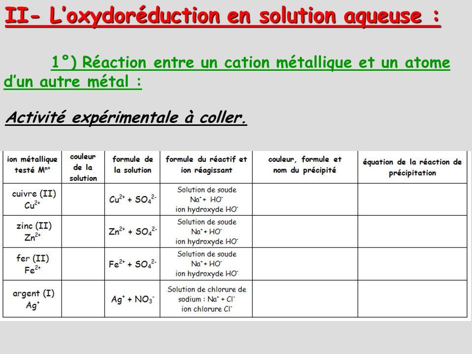 II- Loxydoréduction en solution aqueuse : 1°) Réaction entre un cation métallique et un atome dun autre métal : Activité expérimentale à coller.