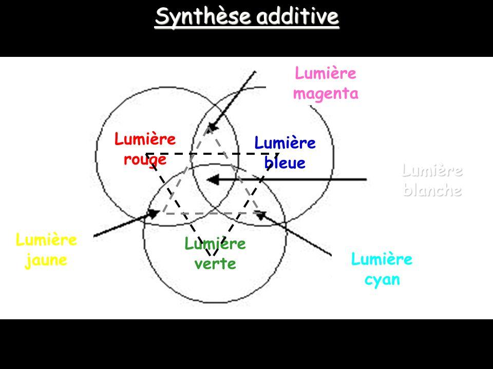 Lumière bleue Lumière rouge Lumière verte Lumière magenta Lumièreblanche Lumière jaune Lumière cyan Synthèse additive
