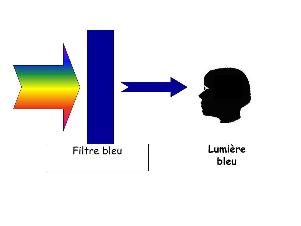 Filtre bleu Lumière bleu