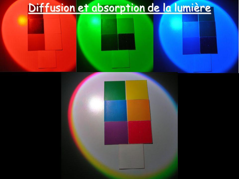 Diffusion et absorption de la lumière