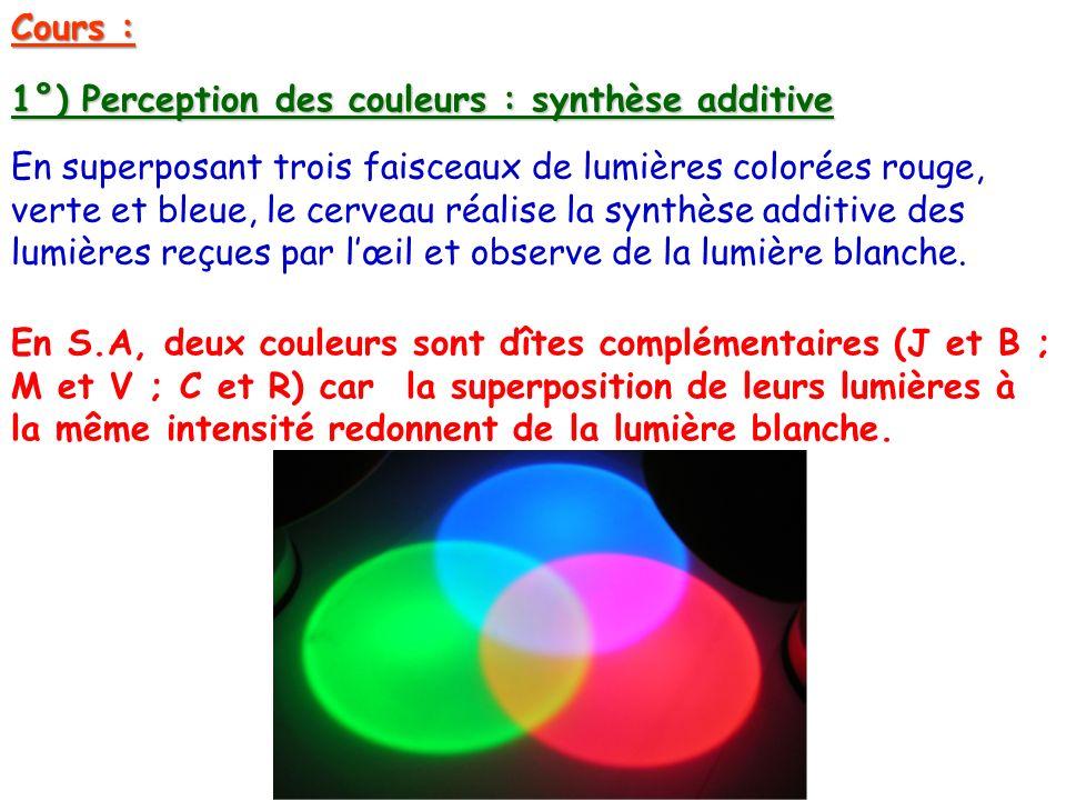 Cours :. 1°) Perception des couleurs : synthèse additive En superposant trois faisceaux de lumières colorées rouge, verte et bleue, le cerveau réalise