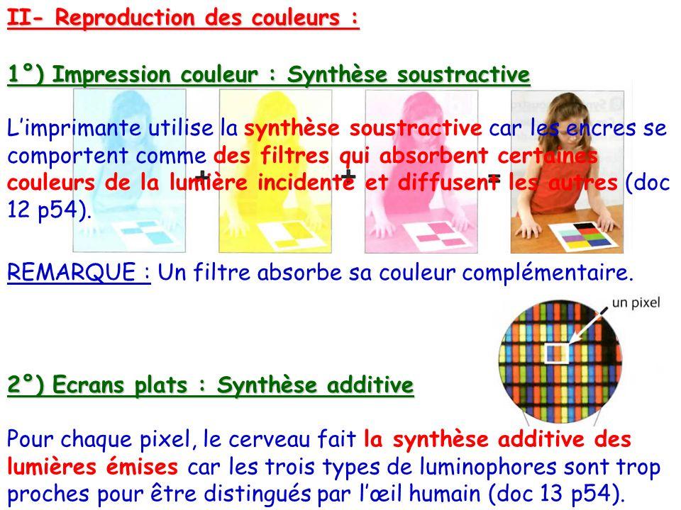 II- Reproduction des couleurs : 1°) Impression couleur : Synthèse soustractive 2°) Ecrans plats : Synthèse additive Limprimante utilise la synthèse so