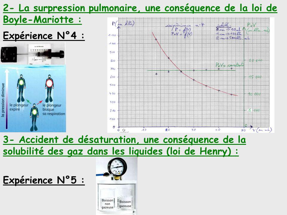 2- La surpression pulmonaire, une conséquence de la loi de Boyle-Mariotte : Expérience N°4 : 3- Accident de désaturation, une conséquence de la solubi