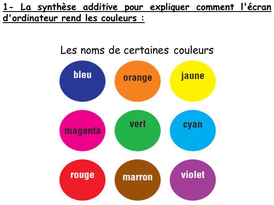 Les noms de certaines couleurs 1- La synthèse additive pour expliquer comment l'écran d'ordinateur rend les couleurs :
