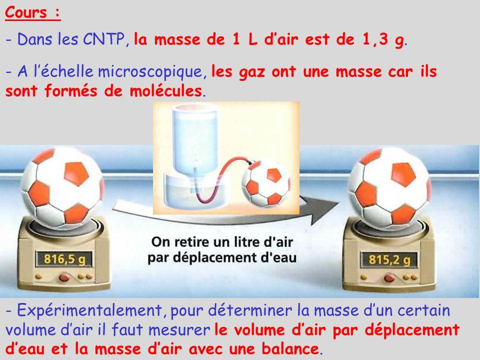 Cours : - Dans les CNTP, la masse de 1 L dair est de 1,3 g. - A léchelle microscopique, les gaz ont une masse car ils sont formés de molécules. - Expé