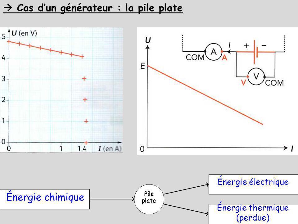 Cas dun générateur : la pile plate Pile plate Énergie chimique Énergie électrique Énergie thermique (perdue)