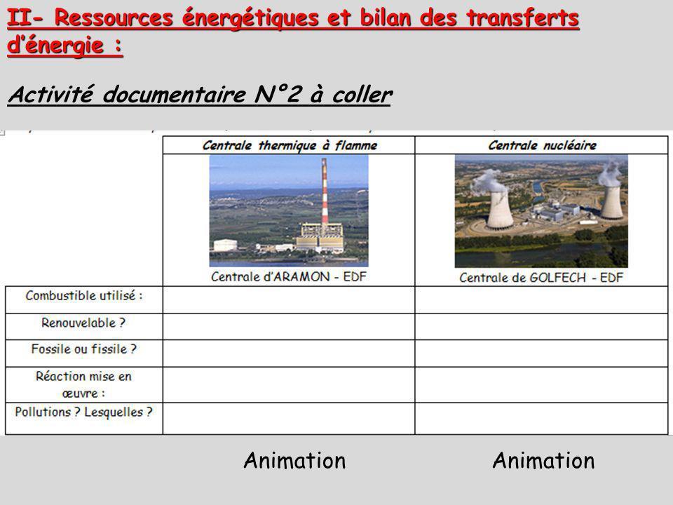 II- Ressources énergétiques et bilan des transferts dénergie : Activité documentaire N°2 à coller Animation