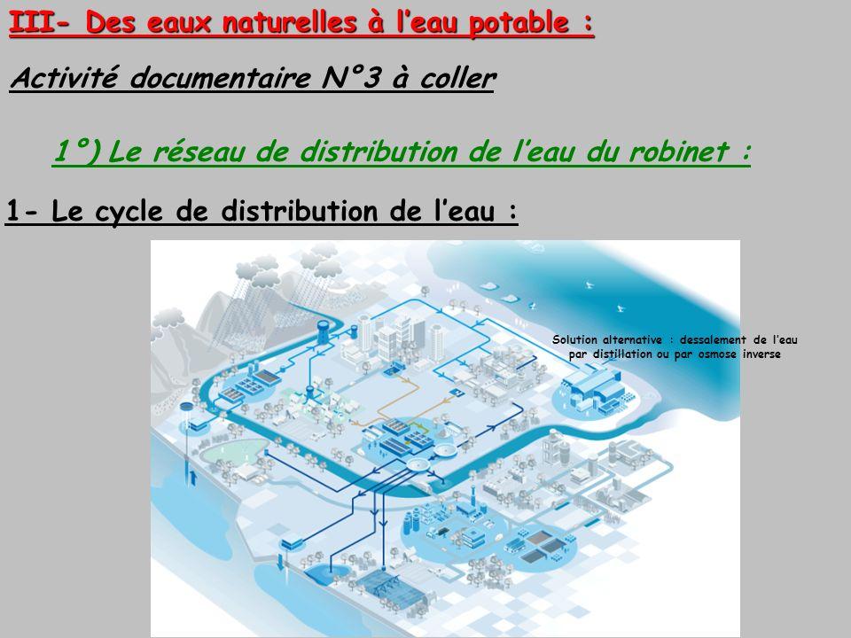 III- Des eaux naturelles à leau potable : Activité documentaire N°3 à coller 1- Le cycle de distribution de leau : Solution alternative : dessalement