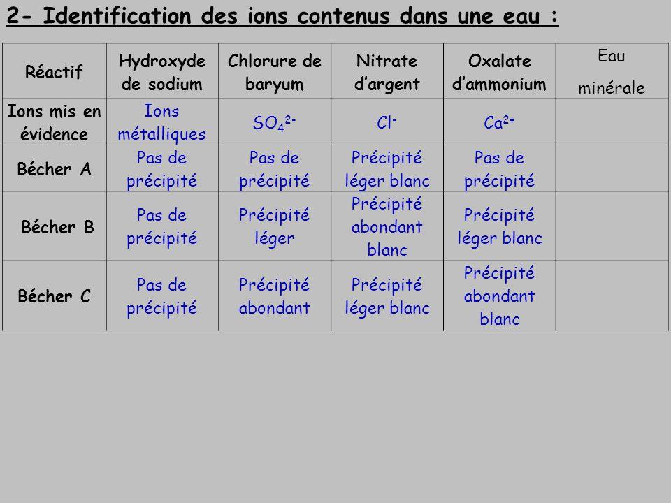 2- Identification des ions contenus dans une eau : Réactif Hydroxyde de sodium Chlorure de baryum Nitrate dargent Oxalate dammonium Eau minérale Ions
