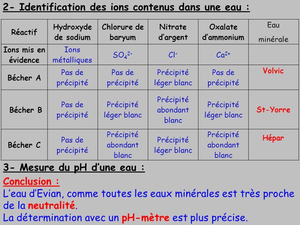 2- Identification des ions contenus dans une eau : 3- Mesure du pH dune eau : Réactif Hydroxyde de sodium Chlorure de baryum Nitrate dargent Oxalate d