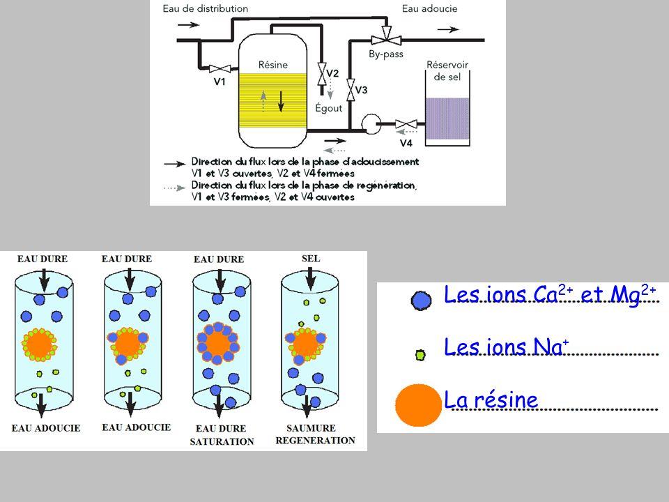 Les ions Ca 2+ et Mg 2+ Les ions Na + La résine
