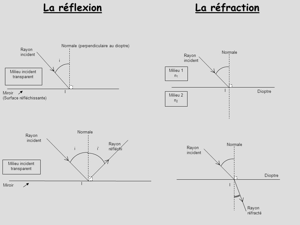 Milieu incident transparent Miroir (Surface réfléchissante) Rayon incident Normale (perpendiculaire au dioptre) I i Milieu incident transparent Miroir