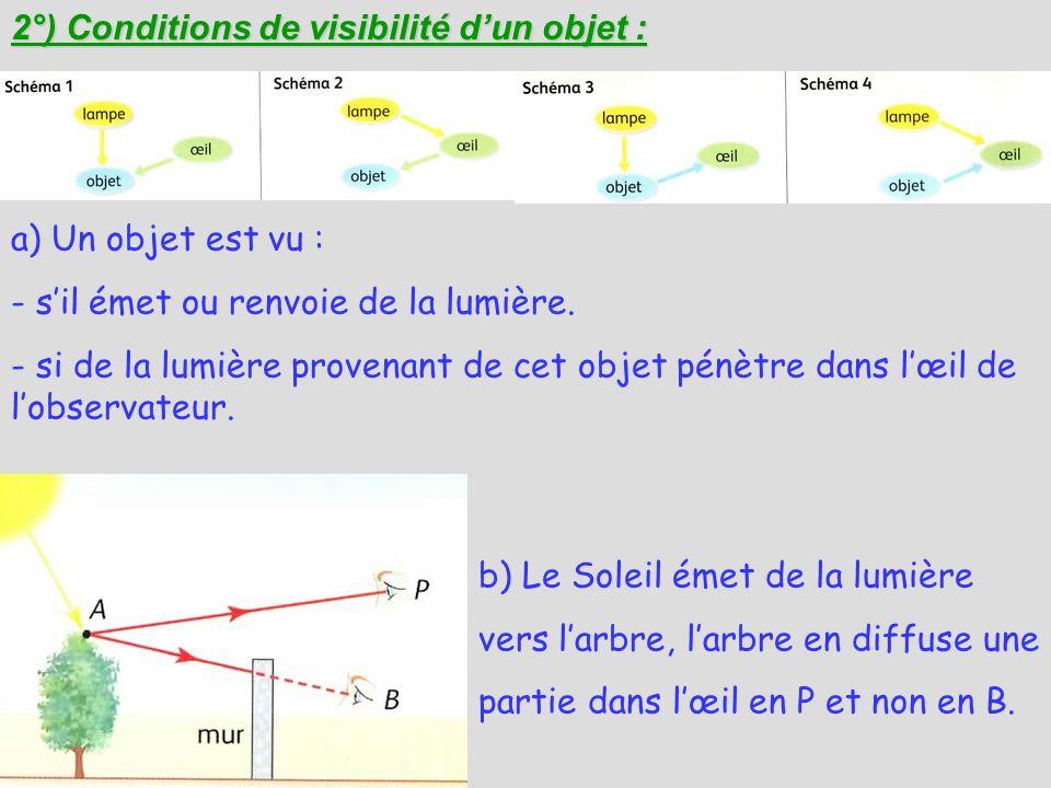 2°) Conditions de visibilité dun objet : a) Un objet est vu : - sil émet ou renvoie de la lumière. - si de la lumière provenant de cet objet pénètre d