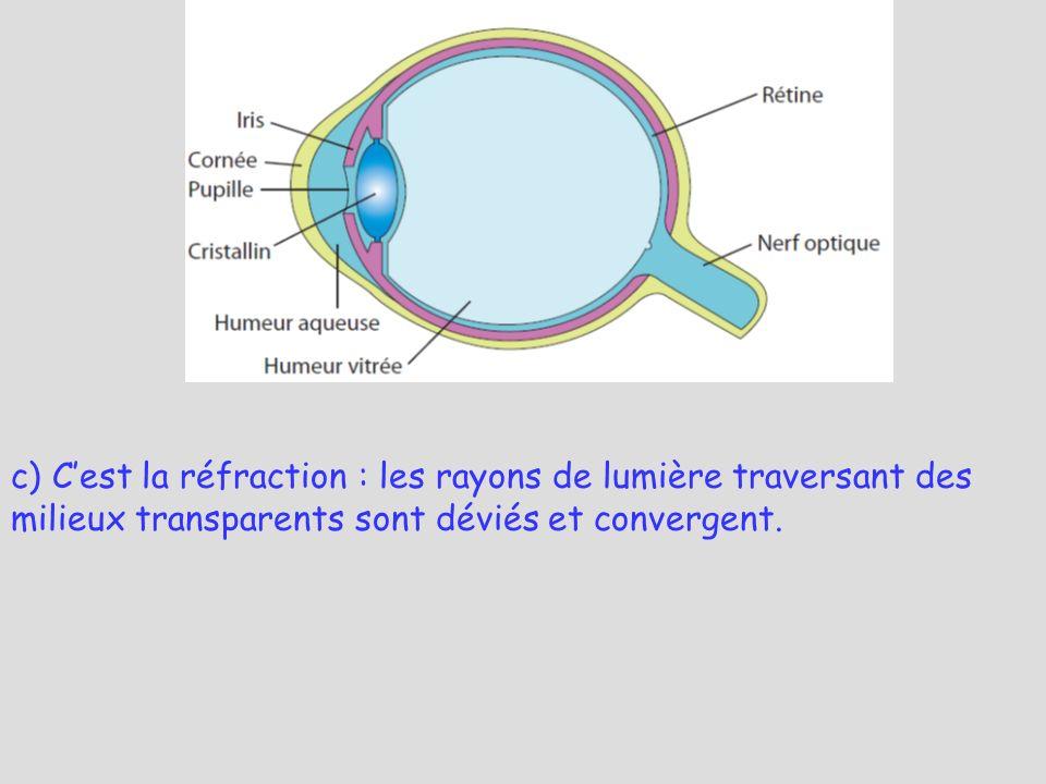 c) Cest la réfraction : les rayons de lumière traversant des milieux transparents sont déviés et convergent.