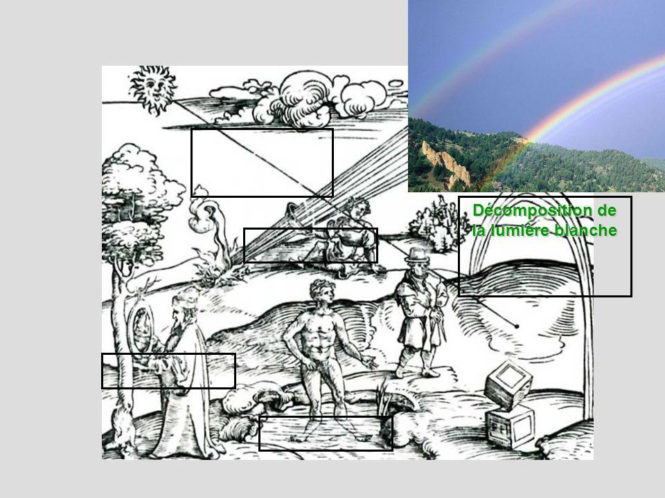 Propagation rectiligne Réfraction Réflexion Décomposition de la lumière blanche Réfraction