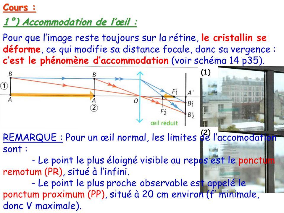 Cours : 1°) Accommodation de lœil : Pour que limage reste toujours sur la rétine, le cristallin se déforme, ce qui modifie sa distance focale, donc sa vergence : cest le phénomène daccommodation (voir schéma 14 p35).