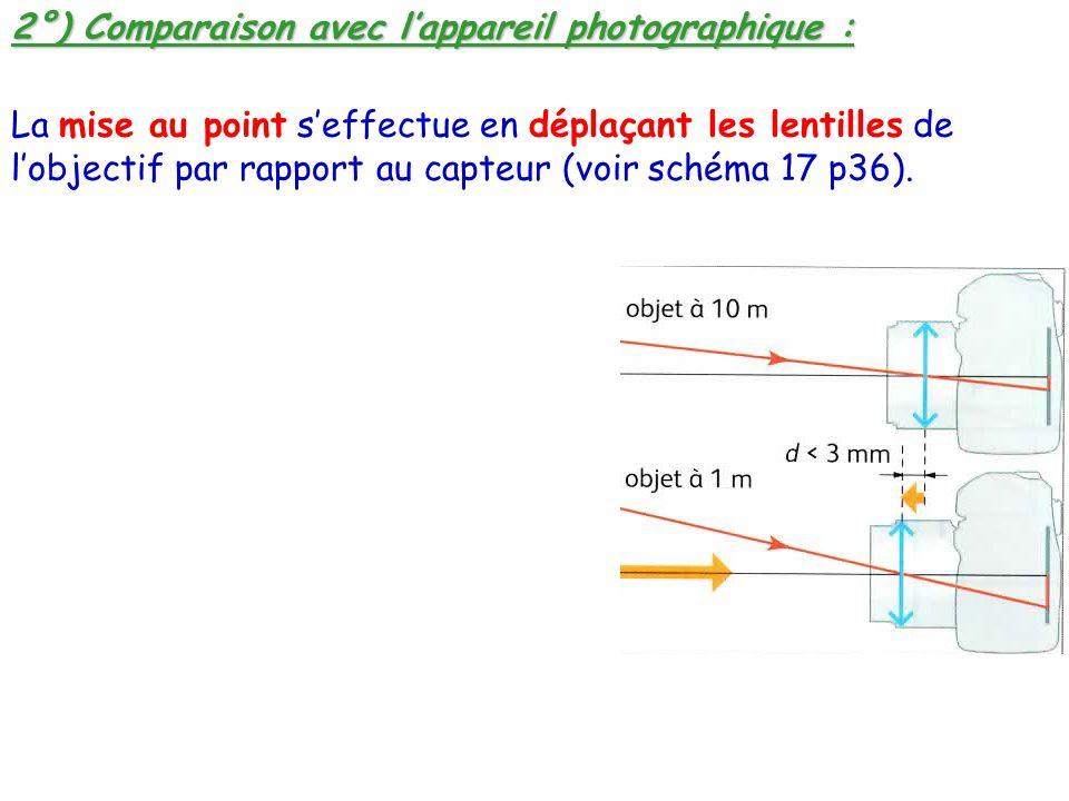 2°) Comparaison avec lappareil photographique : La mise au point seffectue en déplaçant les lentilles de lobjectif par rapport au capteur (voir schéma 17 p36).