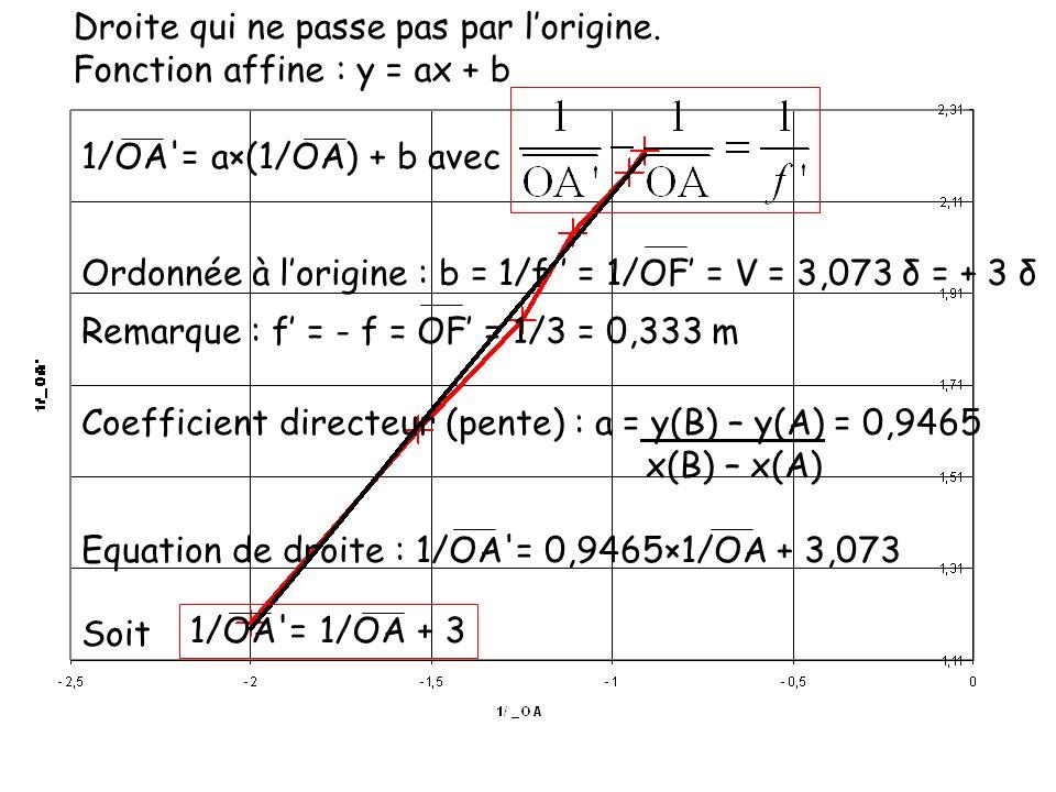 Coefficient directeur (pente) : a = y(B) – y(A) = 0,9465 x(B) – x(A) Equation de droite : 1/OA'= 0,9465×1/OA + 3,073 Soit 1/OA'= 1/OA + 3 1/OA'= a×(1/