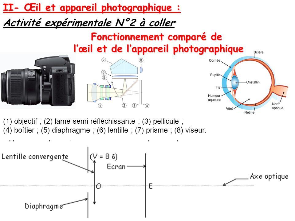 II- Œil et appareil photographique : Activité expérimentale N°2 à coller (1) objectif ; (2) lame semi réfléchissante ; (3) pellicule ; (4) boîtier ; (5) diaphragme ; (6) lentille ; (7) prisme ; (8) viseur.