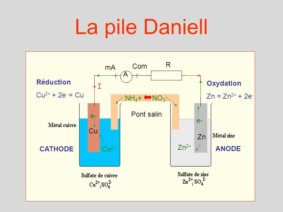 La pile Daniell A R e- Cu 2+ Zn Zn 2+ NH 4 +NO 3 - mA Com I Réduction Cu 2+ + 2e - = Cu Oxydation Zn = Zn 2+ + 2e - Pont salin Cu CATHODE ANODE