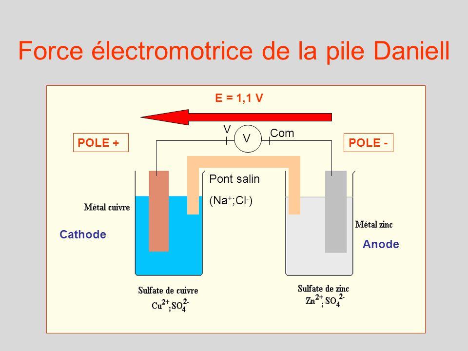 V V Com Pont salin (Na + ;Cl - ) Cathode Anode POLE +POLE - E = 1,1 V Force électromotrice de la pile Daniell
